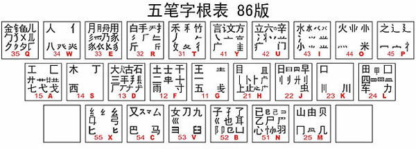 Wubi 86 keyboard layout - via Wikimedia Commons - click for information page